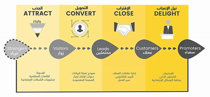 """هل تعرف التسويق الجديد المسمى بـ""""التسويق الداخلي Inbound Marketing""""؟ (شرح كامل)"""