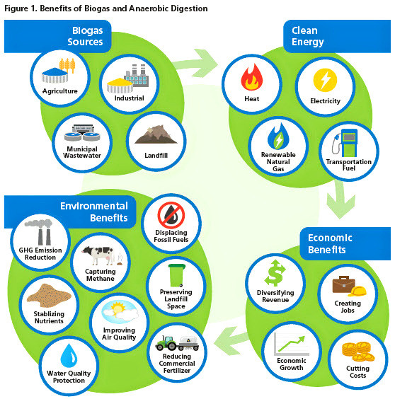 Illustration of the benefits of biogas and anaerobic digestion