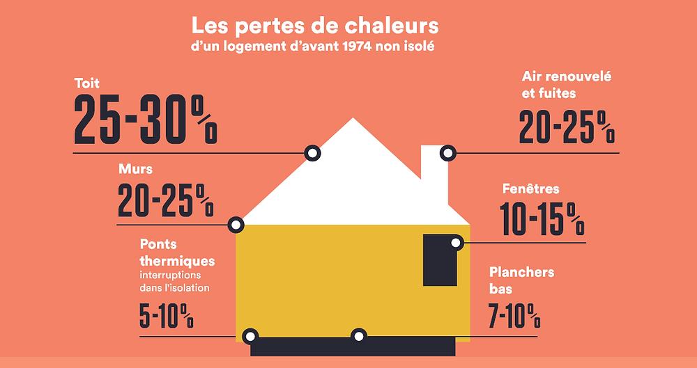 Infographie-ADEME-pertes-de-chaleur-maison