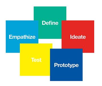 TQSOI_Design_Thinking.png