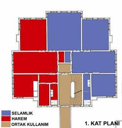 Plan Analizi