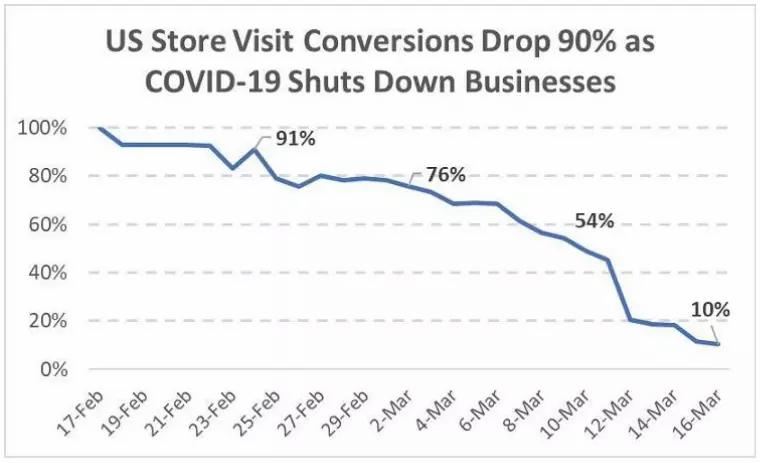 US Store Visit Conversions