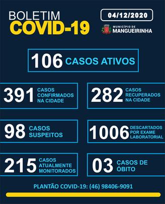 BOLETIM OFICIAL DO COVID-19 04/12/2020