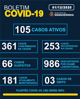 BOLETIM OFICIAL DO COVID-19 01/12/2020