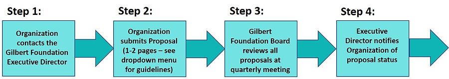 GF Grant Process Steps 1-4_013119.jpg