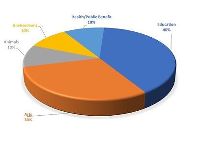 GF Pie Chart.jpg