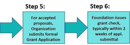 GF Grant Process Steps 5 & 6_013119.jpg