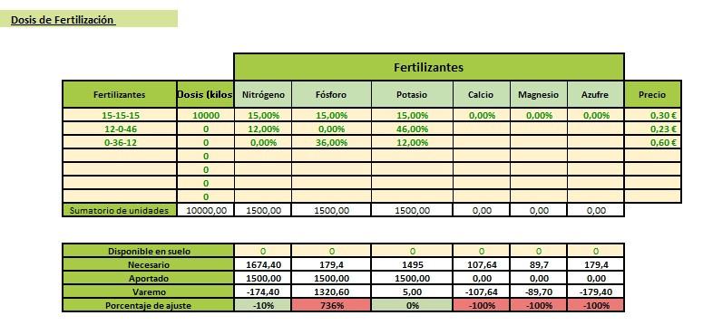 fertilizacion pistacho