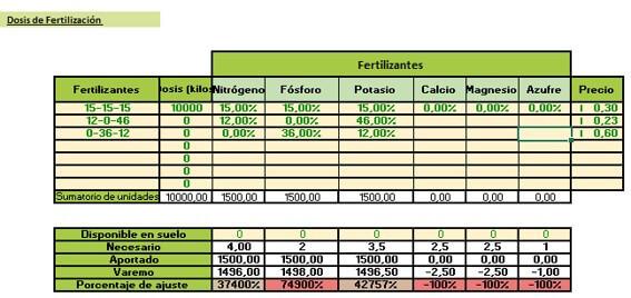 dosis de fertilización en vid