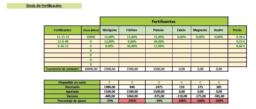 sosis de fertilización olivar
