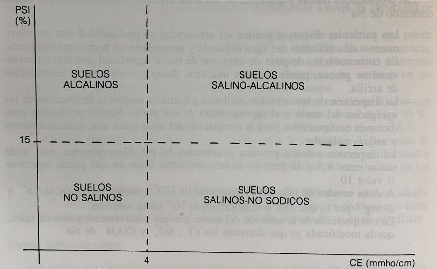 suelos halomórficos CE PSI