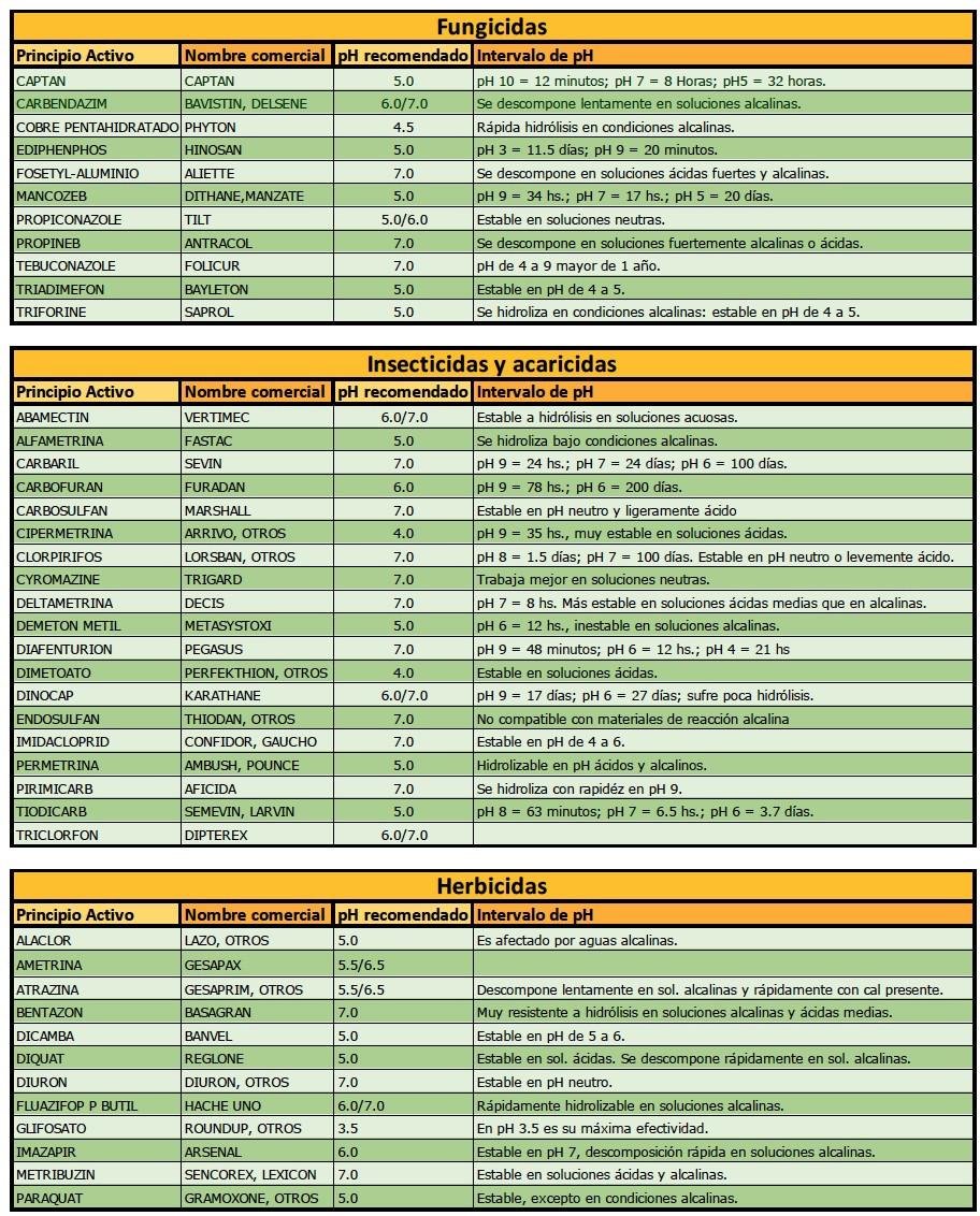 herbicidas, fungicidas, insecticidas
