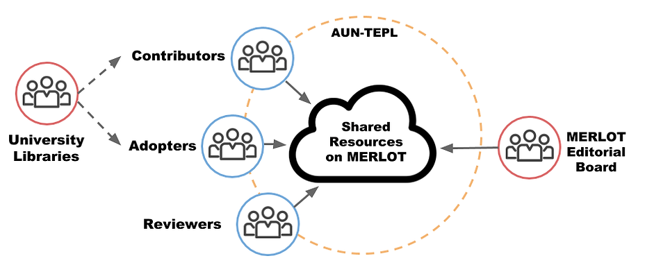 AUN-TEPL Resource-sharing Ecosystem.png