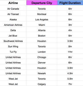 Best flights to Nicaragua, direct flights nicaragua