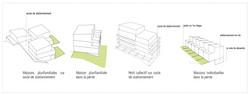 typologies d'habitat