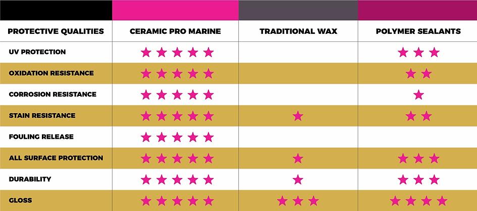 ceramic_pro_marine_comparison.webp