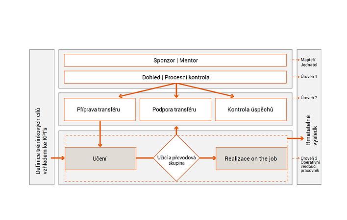 Na zaklade KPI.PNG