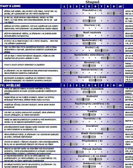 OPQ32r Profile report - pouze pro certifikované uživatele