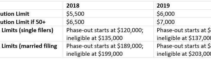 2019 IRA Contribution and Income Limits