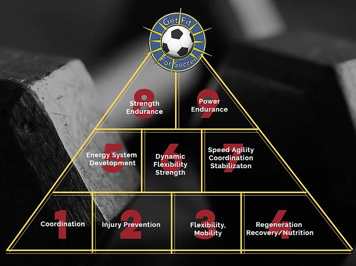 soccer programs to prevent injuryjury,