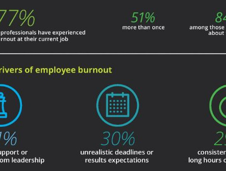 Working from Where Ever You Are = Burnout without Borders!