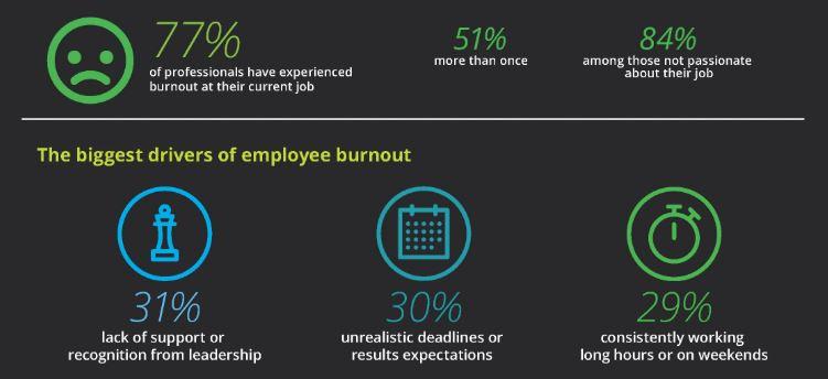 2019 Workplace Burnout Survey