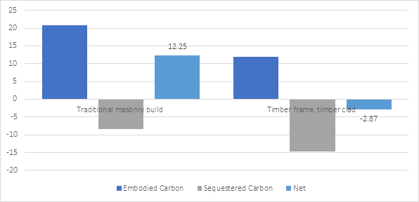 Graph comparing the emissions from a traditional concrete block constructed building and a timber framed house.