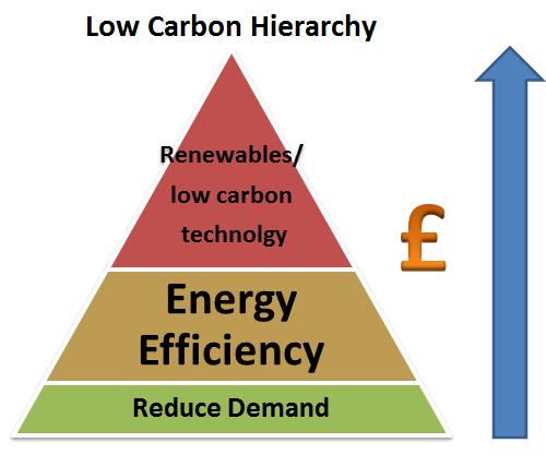 Carbon Hierachy