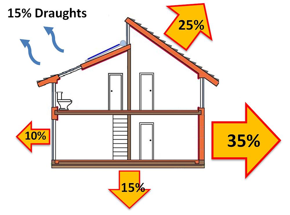 Energy efficiency, airtightness, insulation,  Heat losses