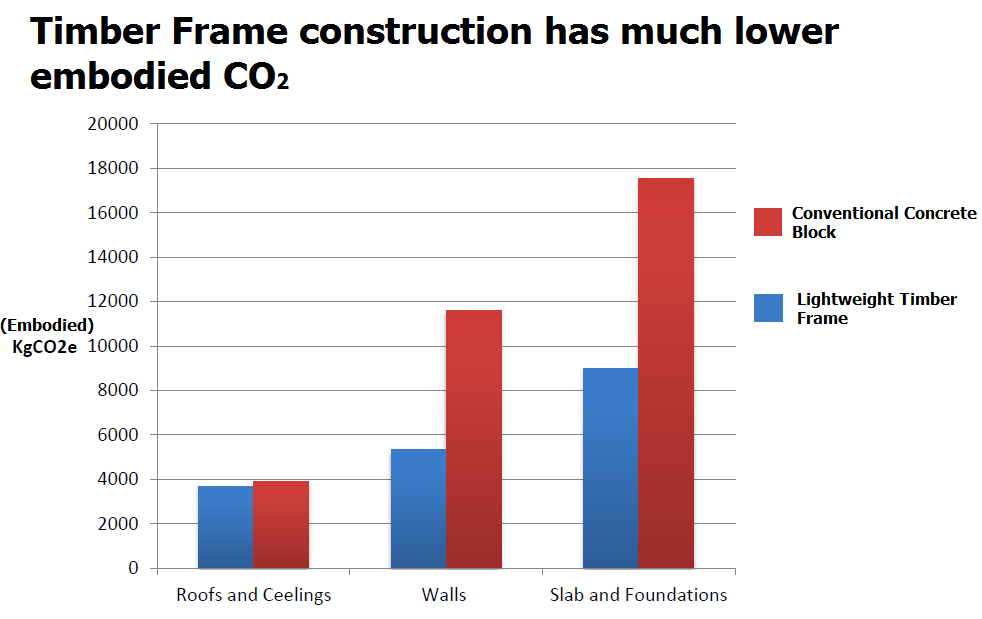 Embodied CO2 of Timber frame Low carbon construction