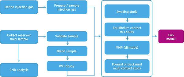 flow-chart-eor-pvt-study calsep - Copy.j
