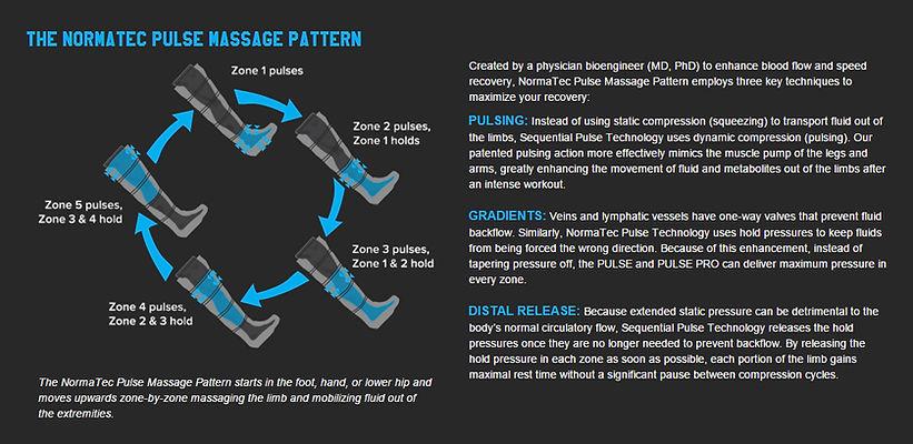NormaTec Leg Compression Masage Recovery
