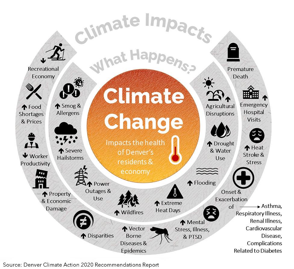 ClimateChangeImpactsDenver.jpg
