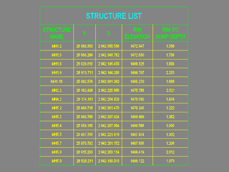 How to create a Civil 3D table for a specific structure type