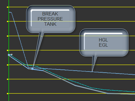 Analysis with a break pressure tank