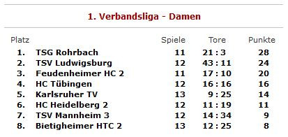 Tabelle vom 30.06.2018