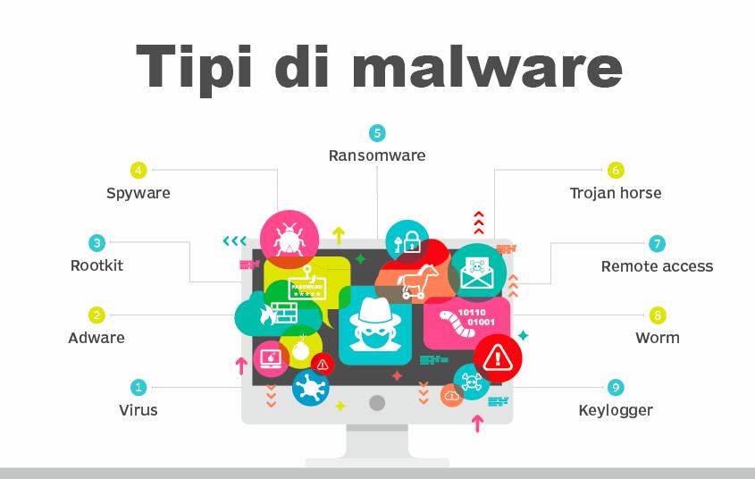 Un diagramma che illustra i vari tipi di malware