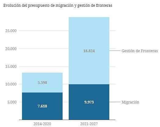 El presupuesto para el control fronterizo aumenta un 236%. Fuente: Multiannual Financial Framework of European Comission