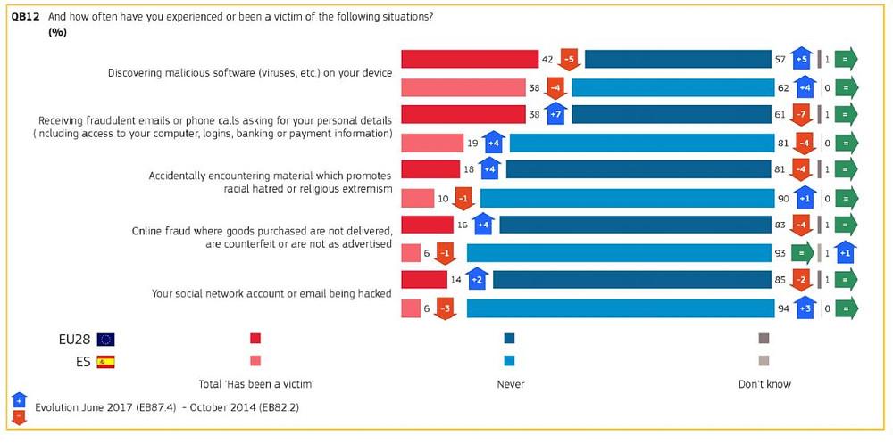 % español vs media europea manifiestan ser víctimas de Cibercriminalidad. Fuente Eurobarómetro