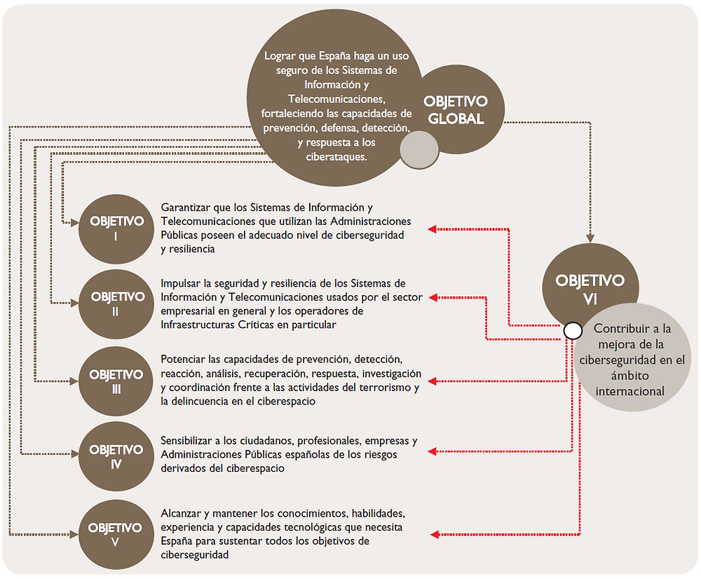 Objetivos de la Estrategia Ciberseguridad Nacional