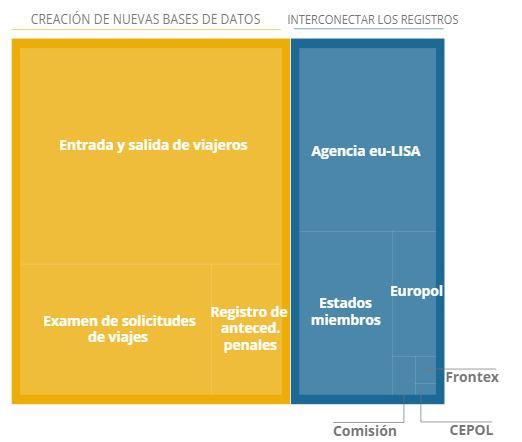 Presupuesto estimado para la Interoperabilidad de los sistemas de información de la UE. Fuente:  Comisión Europea