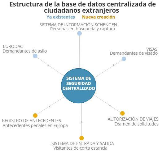Sistema de Seguridad Centralizado. Fuente: Comisión Europea