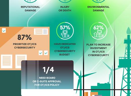 El 67% de las empresas industriales no reporta los incidentes de ciberseguridad