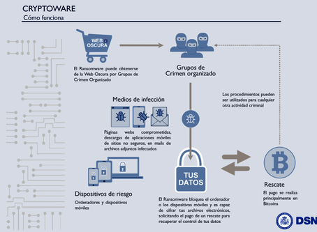 Ciberataques Ransomware (Nota de Prensa de 04 de noviembre 2019)