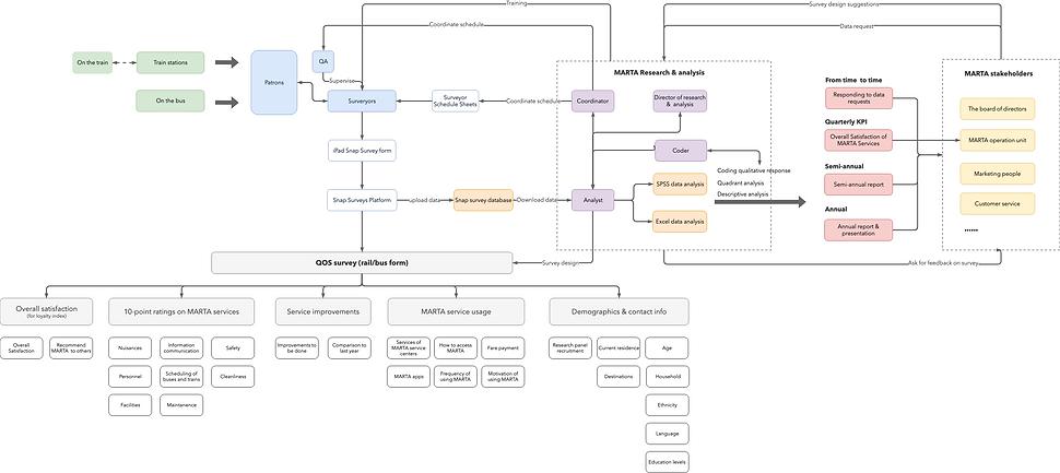 High-level process flow diagram.png