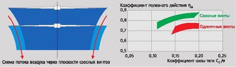 аэродинамические свойства
