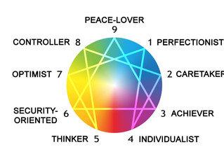 The final three Enneagram types