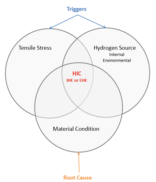 Fragilização por hidrogênio