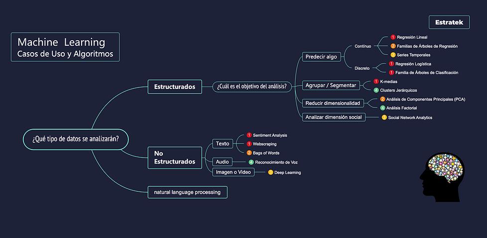 Estratek, Análisis de Datos, Big Data, Inteligencia de Negocios, Machine Learning, Diseño de Aplicaciones Móviles y Web