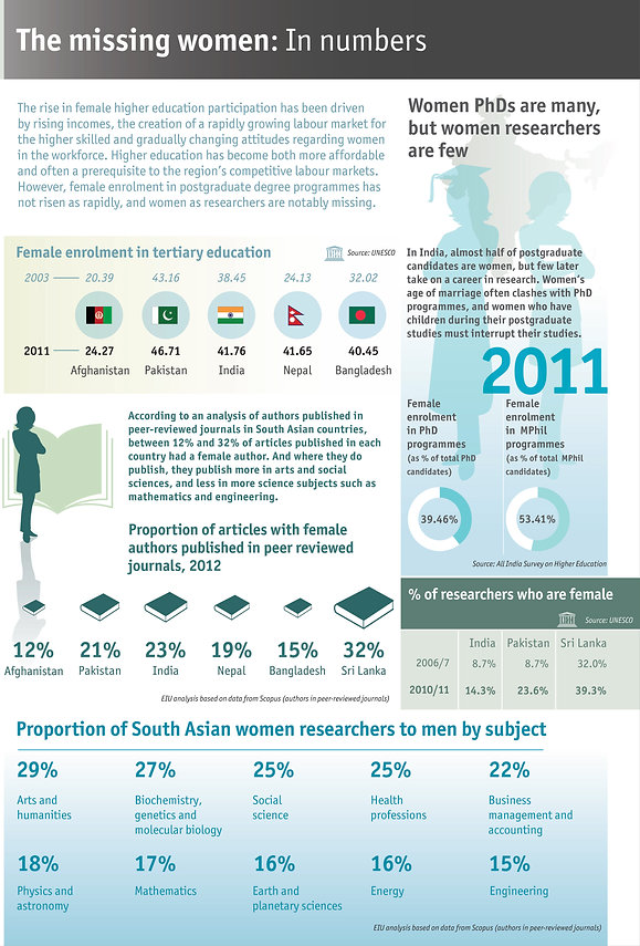 Women's research in South Asian countries